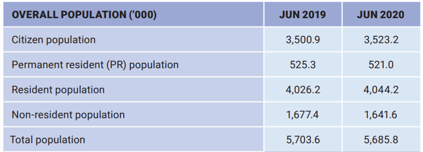 population, Singapore's overall population declines by 0.3%, largely due to a reduction in foreigners