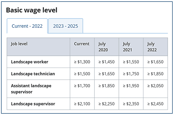 Progressive Wage Model, Minimum wage is politics. Progress Wage Model is practical solution