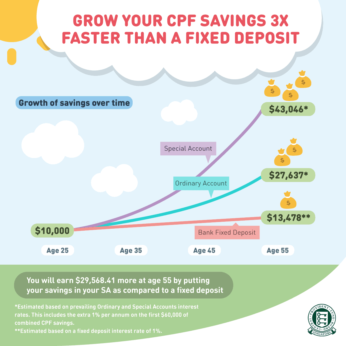 interest rates, More people topping up their CPF, beating social media cry