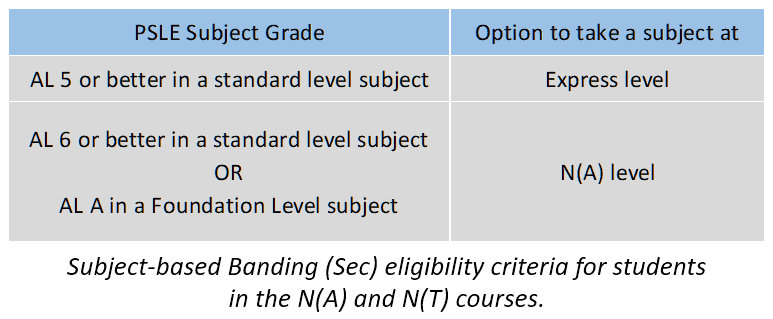 PSLE, The new PSLE scoring system and cut-off points for secondary school placement 2021