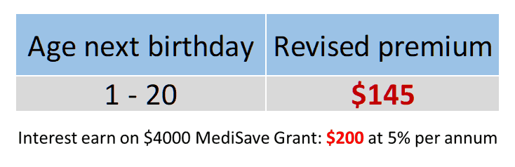 MediSave Grant, MediSave Grant: guess who is paying juniors' MediShield Life premiums?