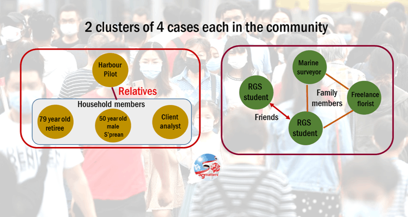 clusters, COVID-19 Singapore: 2 clusters with 4 cases each in the community