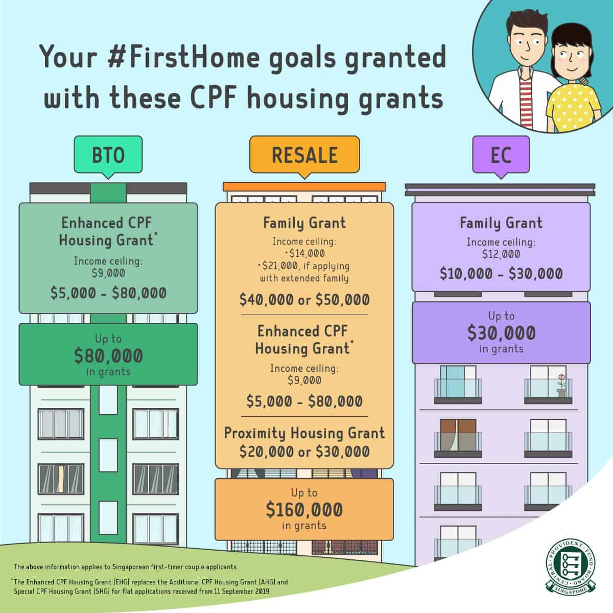 Enhanced CPF Housing Grant, $500 million Enhanced CPF Housing Grant disbursed to 15,600 first-time buyers