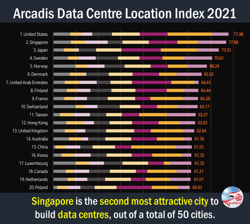 data centre, Singapore is second most attractive city to build data centres: Arcadis