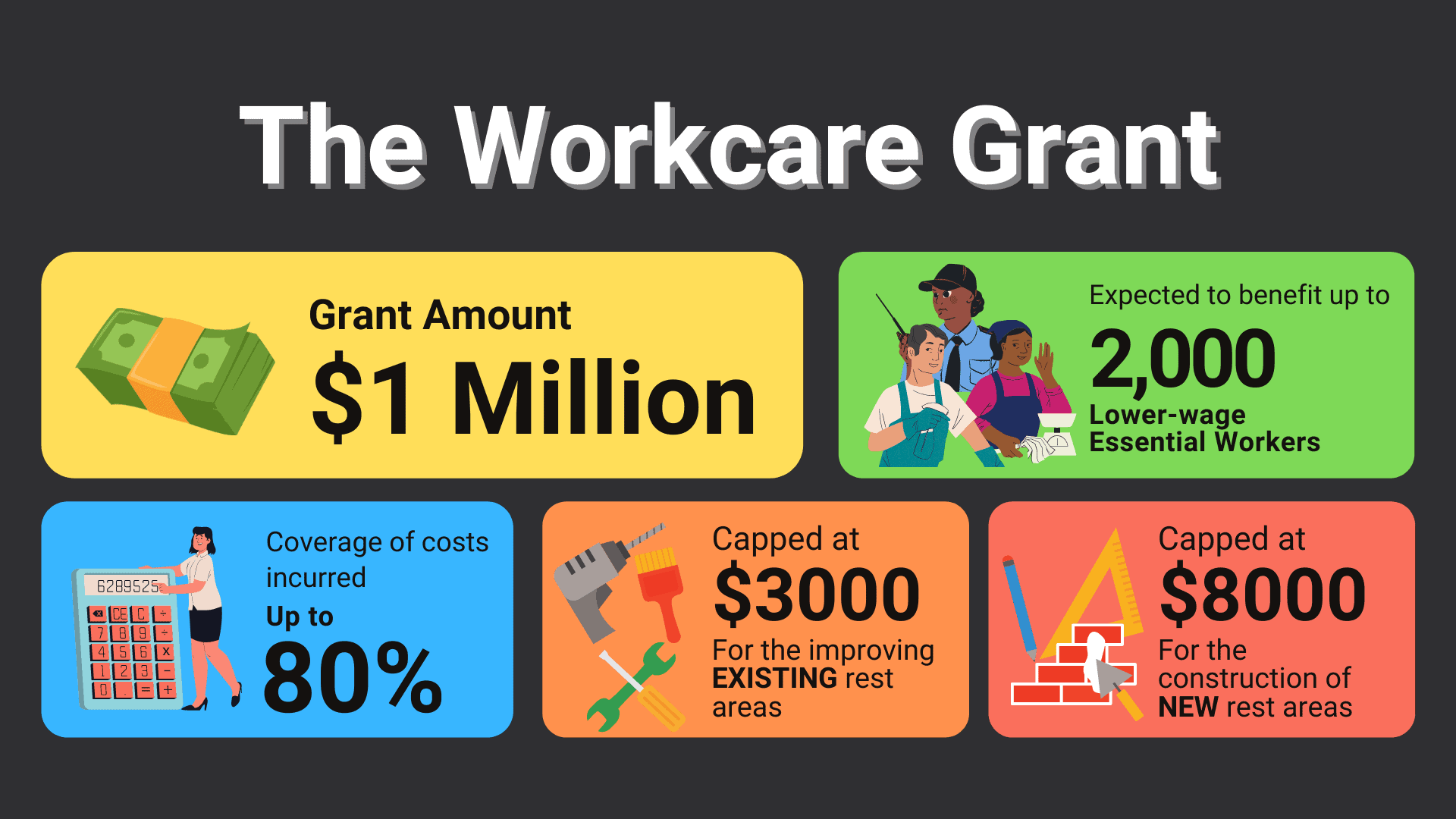 Workcare Grant, $1 Million Workcare Grant to provide rest areas for lower-wage workers