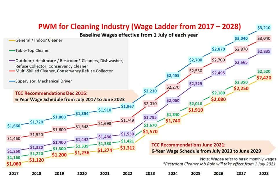 Wages for Cleaners