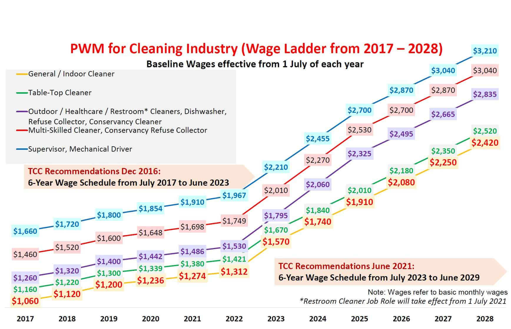 Progressive Wage Model, Making a case for the cleaners through the Progressive Wage Model