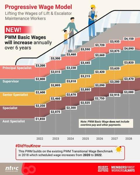 PWM, Enhancing the Progressive Wage Model (PWM) for Lift & Escalator Sector? YES!