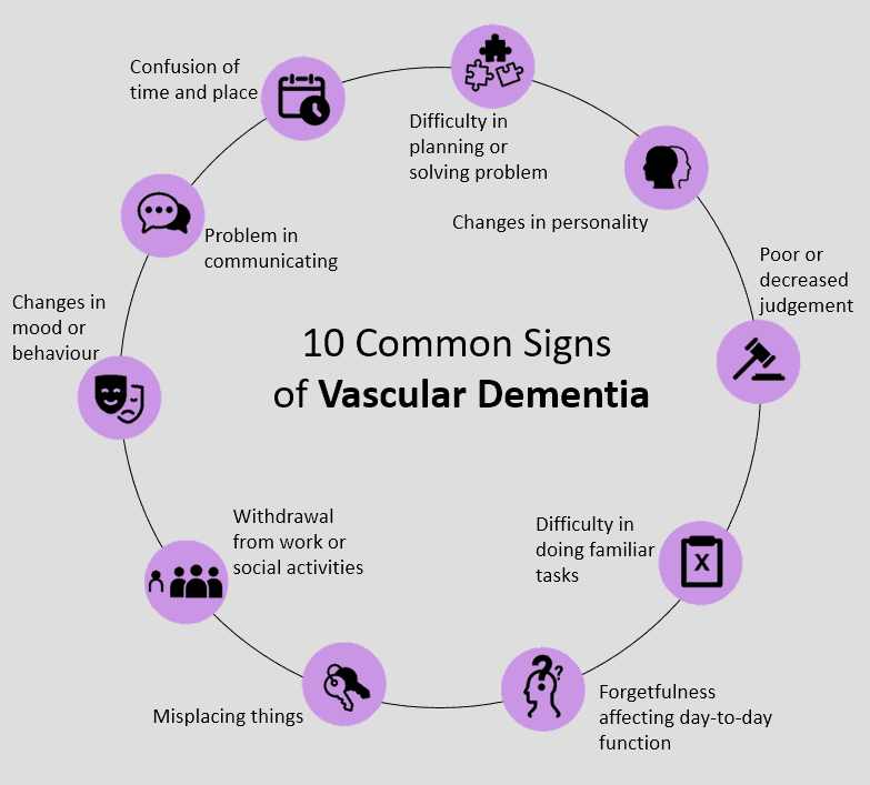 dementia, You can take control of your life and lower your risk of vascular dementia