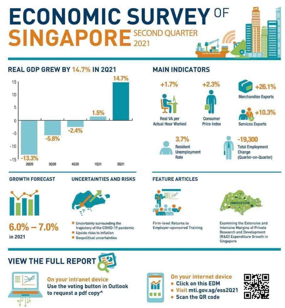 GDP, Good news – Singapore's GDP grew 14.7% in Q2 2021!