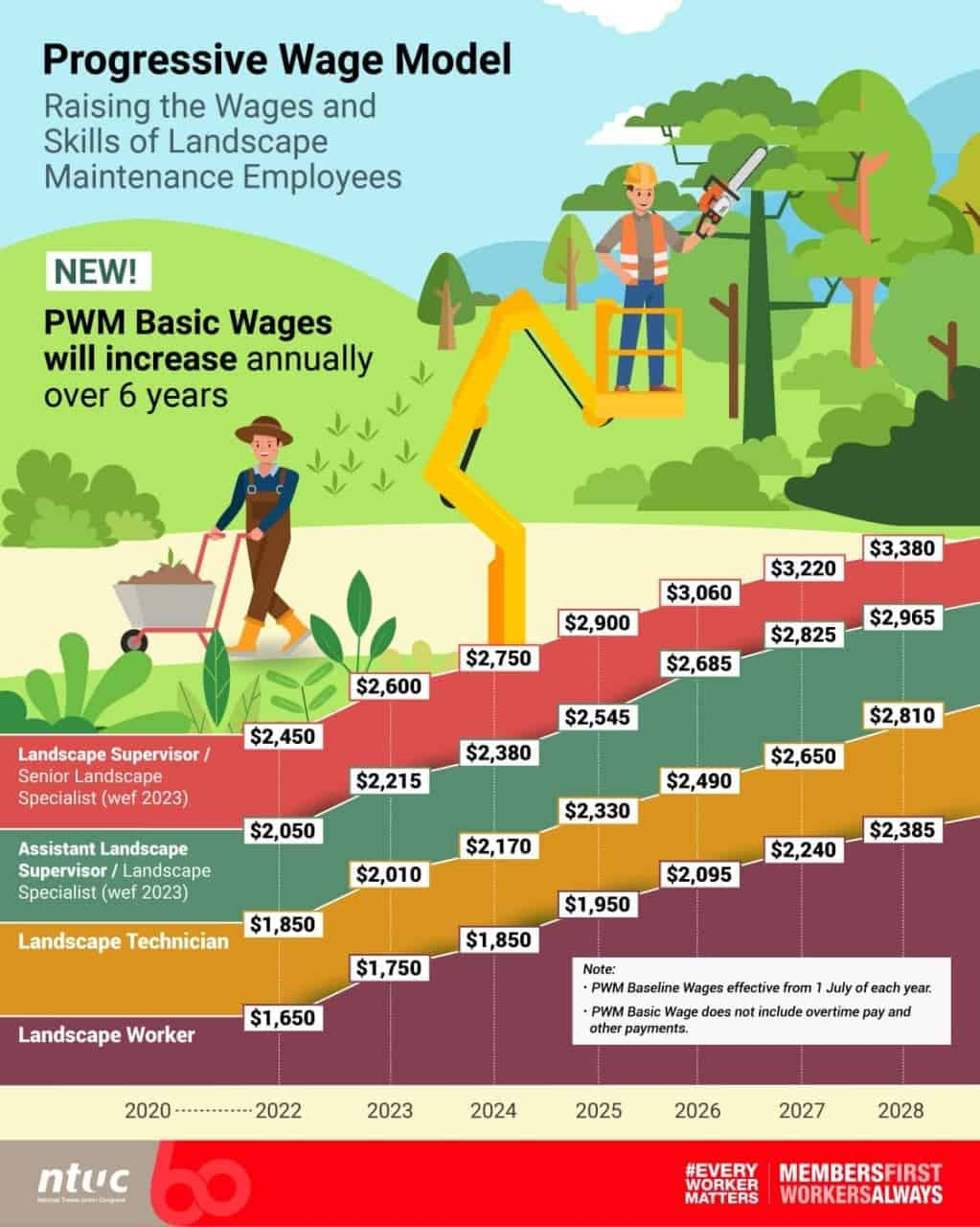 landscape, Landscape workers will see their wages rise by 6.3% under the Progressive Wage Model